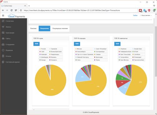 CloudPayments распределение покупателей