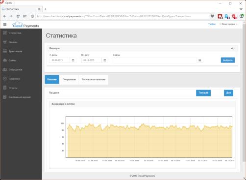 CloudPayments статистика конверсии платежей